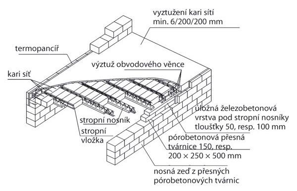 Realizace Stropniho Systemu Z Porobetonu Asb Portal