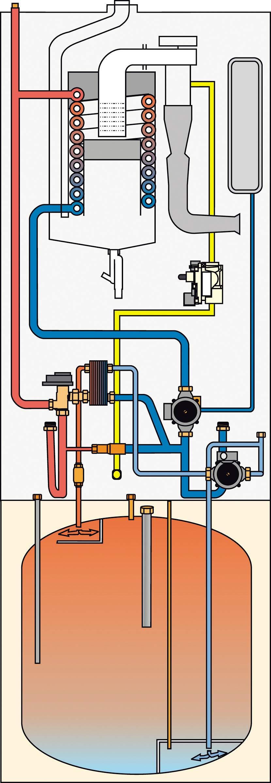 Obr. 1 Voda se v tomto případě ohřívá s využitím deskového výměníku tepla umístěném v samotném kotli. Nabíjecí čerpadlo odebírá nejchladnější vodu z nejnižšího místa zásobníku, dosahuje se tak optimálního vychlazení vratné vody do kotle a dochází ke kondenzaci během ohřevu celého objemu nádrže. Současně je ohřátá voda vedena do zásobníku shora, tvoří vrstvu teplé vody s ostrým rozhraním použitelnou již během chvíle po zahájení ohřevu.