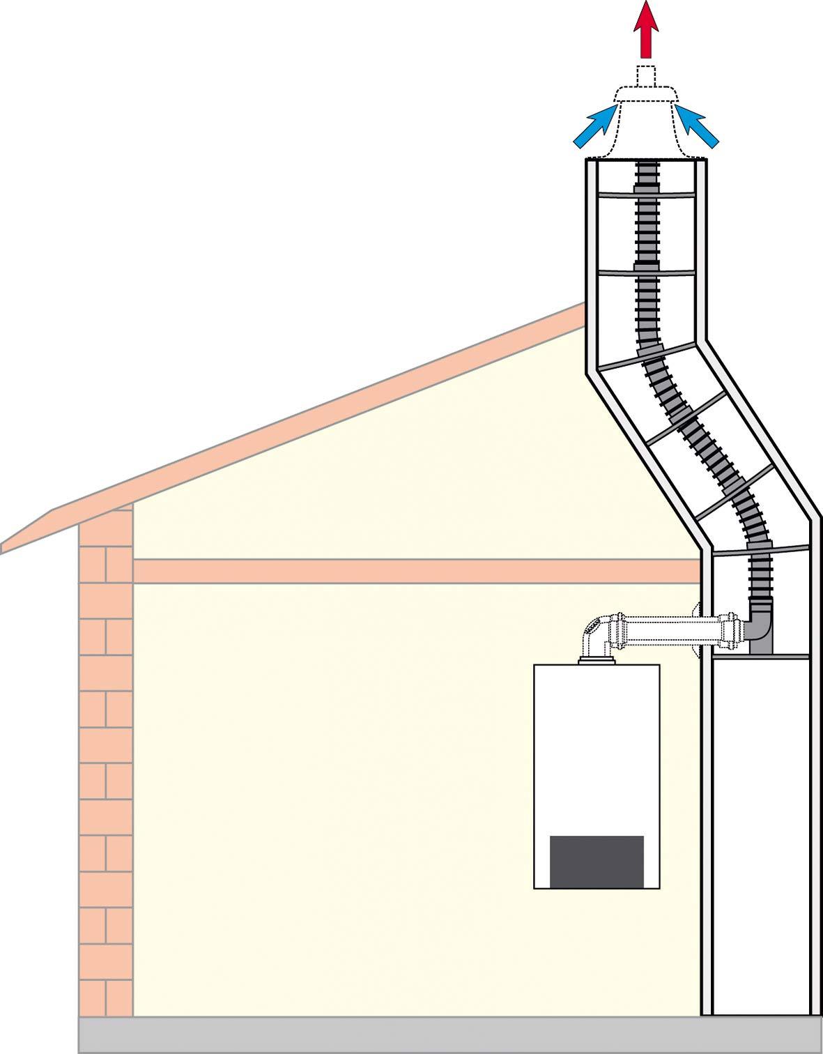 Obr. 4 Při instalaci do zalomené šachty se musí použít flexibilní trubka, zásadně nedoporučujeme používat různé náhradní hadice, které nejsou schváleny jako spalinovod pro kondenzační kotle.