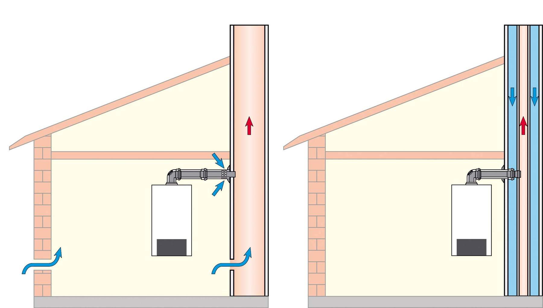 Obr. 5 a) Jednoduchý komín s jedním průduchem neumožňuje přívod spalovacího vzduchu. Kotel je tehdy závislý na vzduchu z místnosti a ochlazuje místnost studeným vzduchem přiváděným zvenku. b) Další možností, jak neochlazovat místnost vnějším vzduchem, je připojit na kotel samostatné potrubí k nasávání vzduchu.