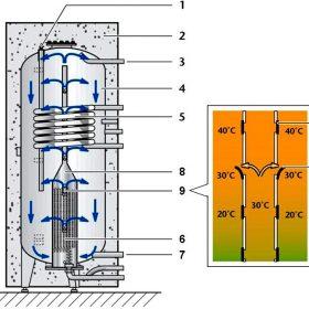 Efektivní řízení provozu solárních energetických systémů
