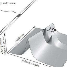 Sledování svahových pohybů pomocí vláknové optiky