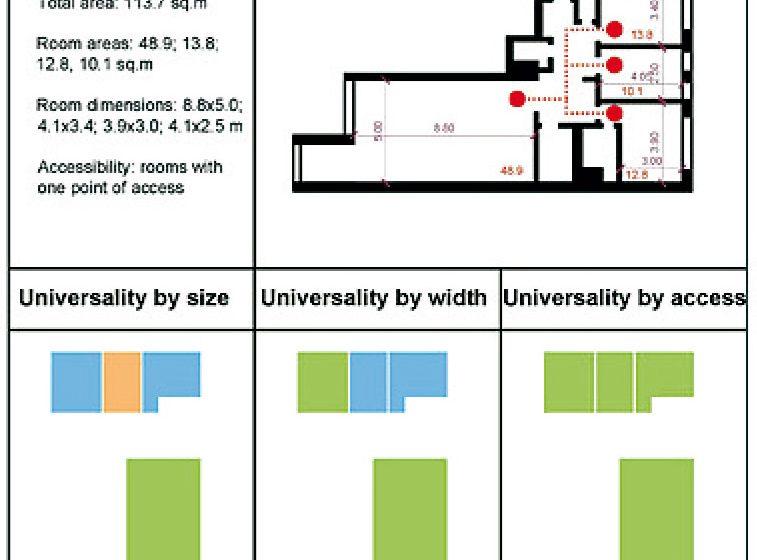 Koncept univerzálního bydlení ve fázi architektonického projektu