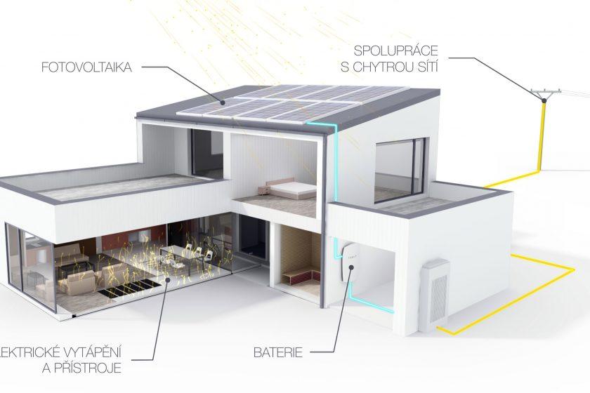 Elektrické vytápění v éře budov s téměř nulovou spotřebou