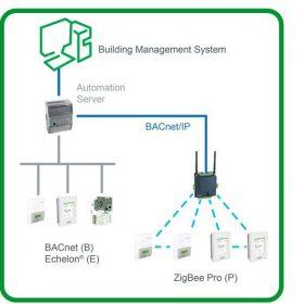 Bezdrátová technologie představuje převrat ve zvyšování efektivity správy budov a energie