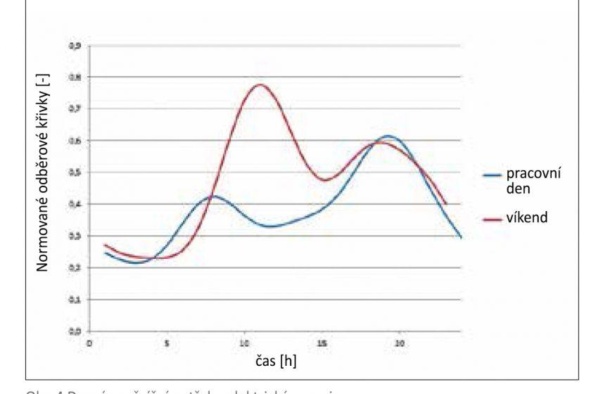 Biomasa jako zdroj pro výrobu elektrické energie a tepla v bytových domech