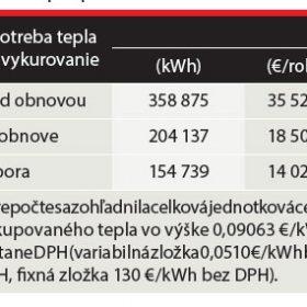První bytový dům obnovený vultranízkoenergetickém standardu na Slovensku