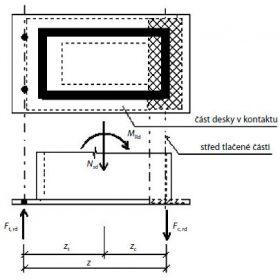 Návrh kotvení sloupů z uzavřených průřezů patní deskou
