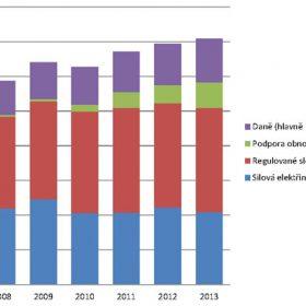 Proč elektřina rychle zdražuje už 11 let?