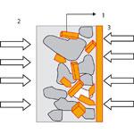 Současné hydroizolační krystalizační látky
