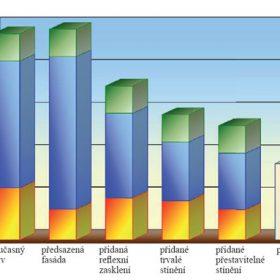 Vliv zasklených fasád na spotřebu energie