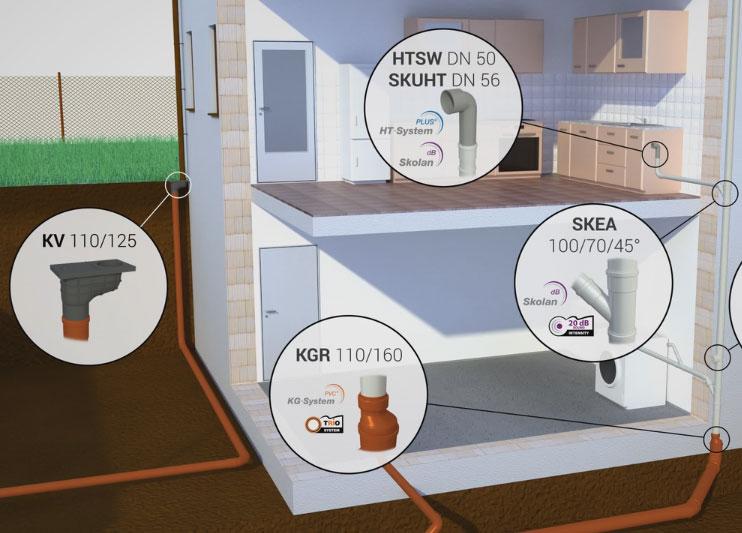 Animace potrubních systémů OSMA